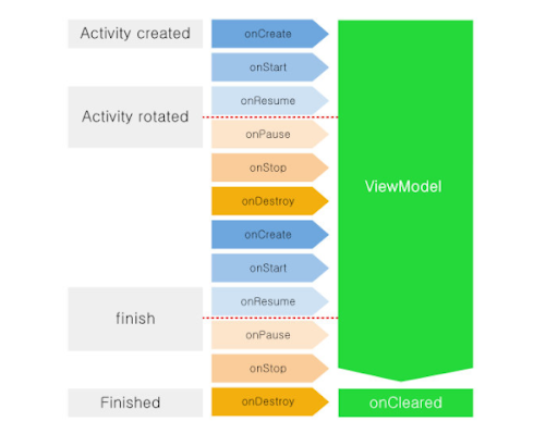 How to Build an App Using Android Architecture Components?